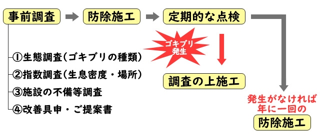 衛生害虫管理フローチャート